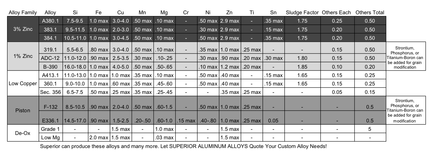 Product Chart of all Superior Alluminum Alloys